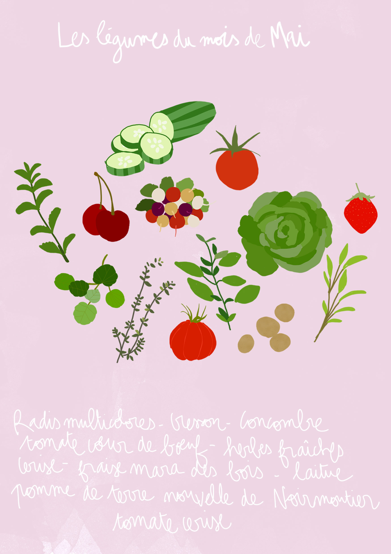 f42190a0916 Fruits et légumes de saison mai   découvrez les fruits et légumes de ...