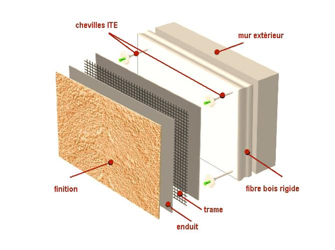 Isolation maison exterieur ou interieur segu maison for Cout isolation par exterieur