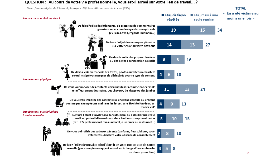 Un tiers des femmes victime de harcèlement sexuel au travail